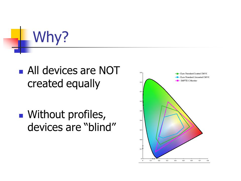Why All devices are NOT created equally Without profiles, devices are blind