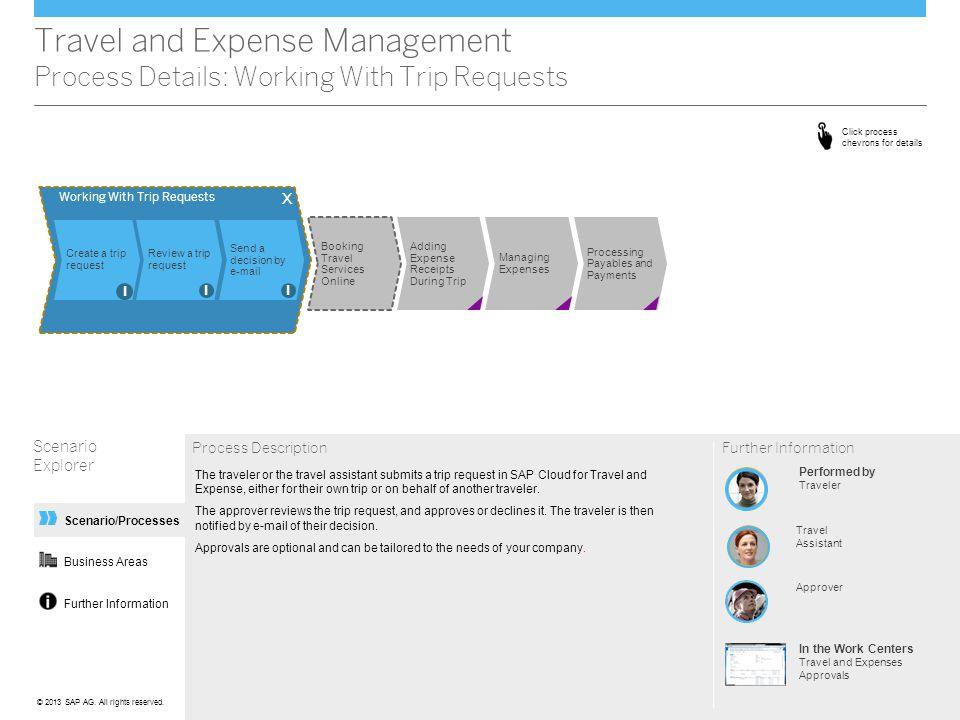 Further Information Scenario/Processes Travel and Expense Management Process Details: Working With Trip Requests Scenario Explorer Process Description
