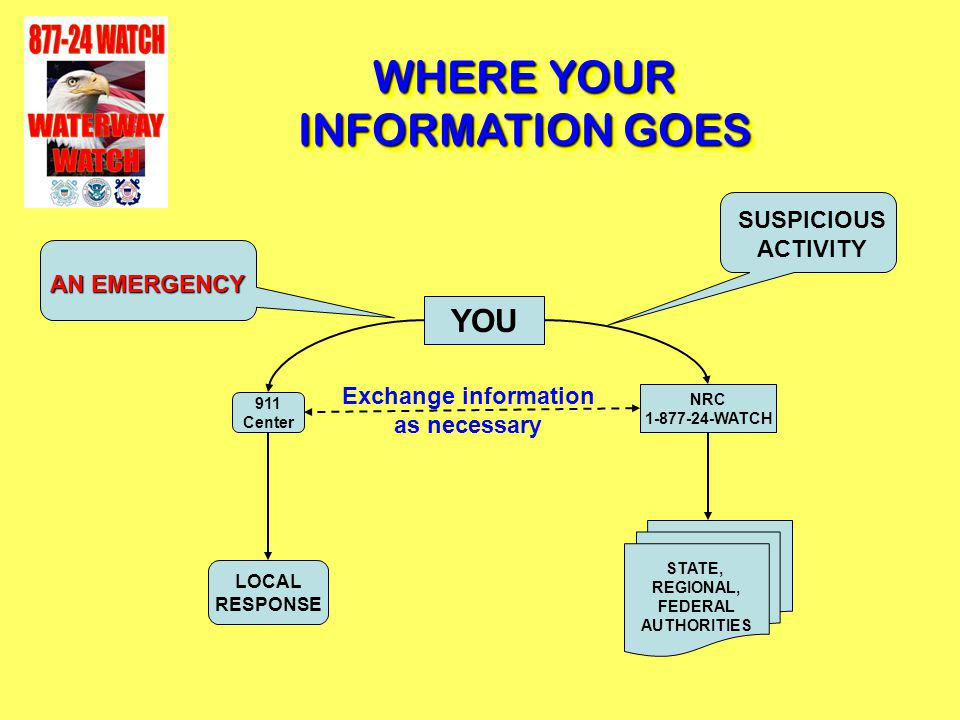 STATE, REGIONAL, FEDERAL AUTHORITIES NRC 1-877-24-WATCH YOU 911 Center LOCAL RESPONSE AN EMERGENCY SUSPICIOUS ACTIVITY Exchange information as necessa