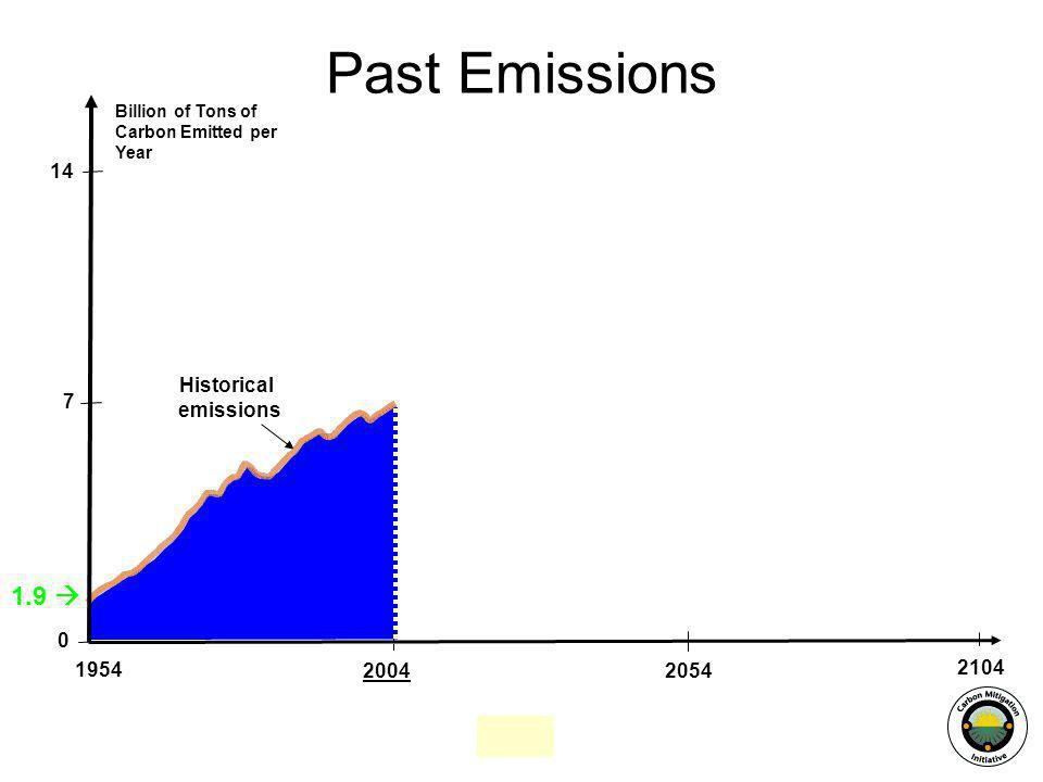 20542004 14 7 Billion of Tons of Carbon Emitted per Year 1954 0 Historical emissions 1.9 2104 Past Emissions
