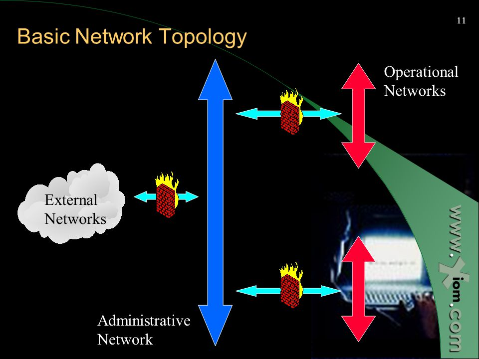 www..com 10 Exposures in Infrastructure Networks The common design of networks in infrastructure organization creates similar Vulnerabilities.