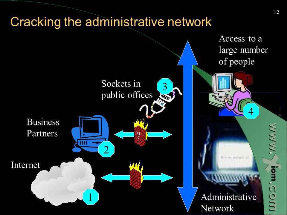 www..com 11 Basic Network Topology External Networks Administrative Network Operational Networks