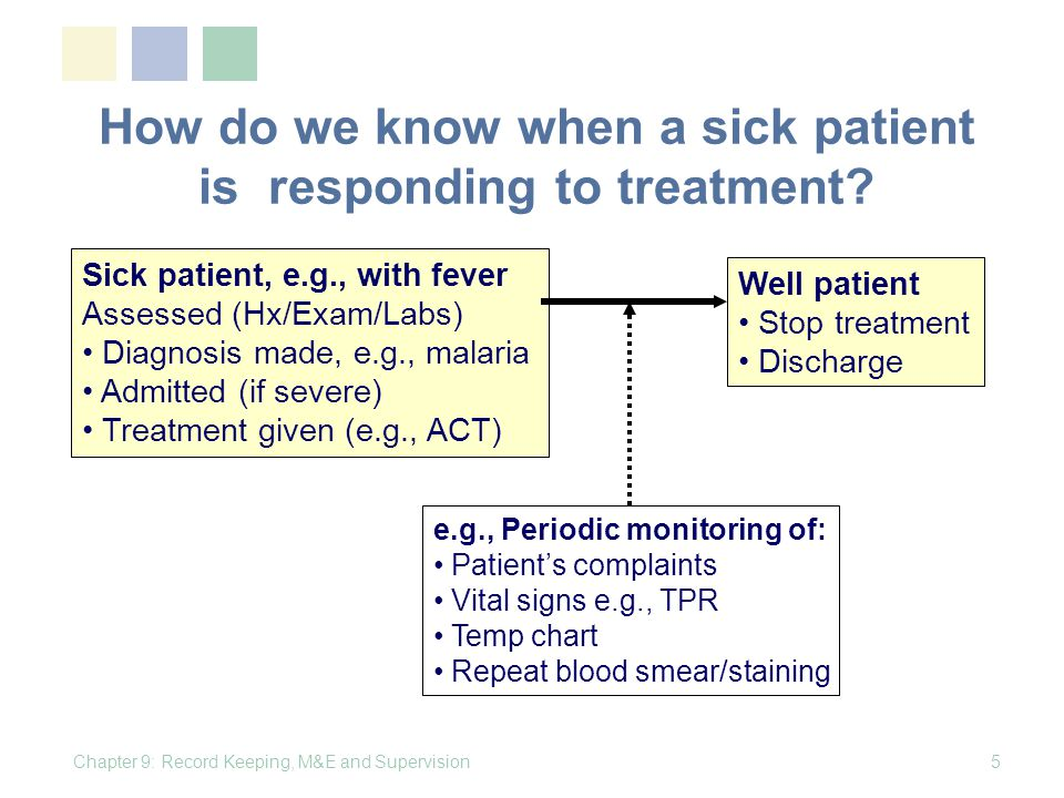How do we know when a sick patient is responding to treatment? Chapter 9: Record Keeping, M&E and Supervision5 Sick patient, e.g., with fever Assessed