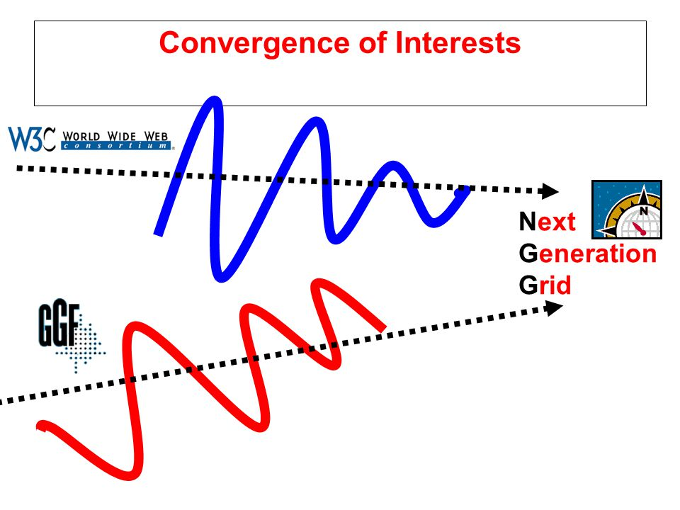 Convergence of Interests Next Generation Grid