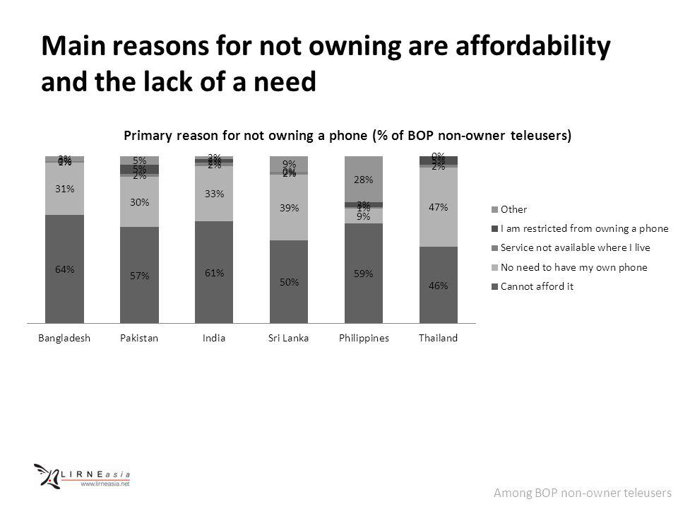Main reasons for not owning are affordability and the lack of a need Among BOP non-owner teleusers