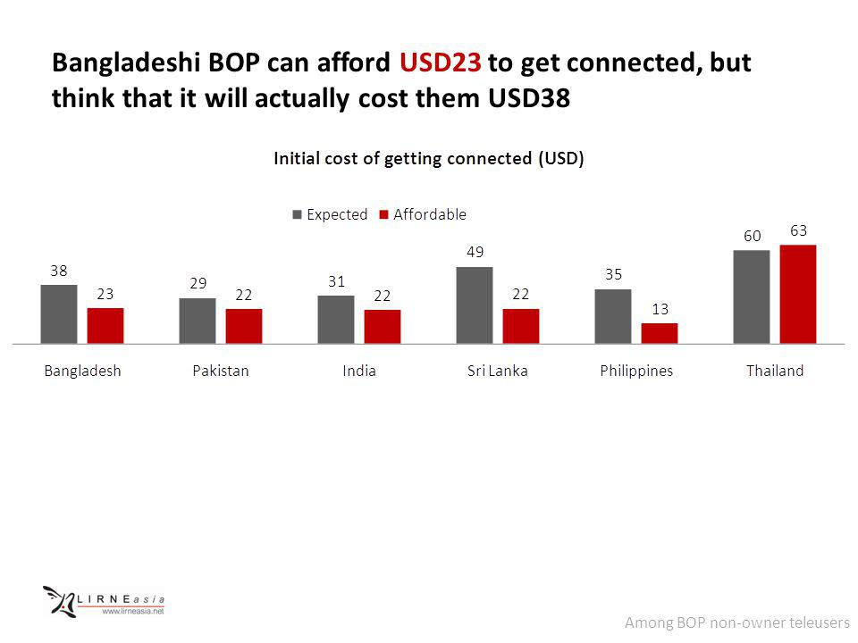 Bangladeshi BOP can afford USD23 to get connected, but think that it will actually cost them USD38 Among BOP non-owner teleusers