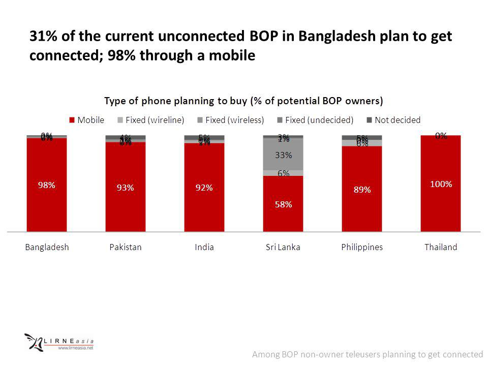 31% of the current unconnected BOP in Bangladesh plan to get connected; 98% through a mobile Among BOP non-owner teleusers planning to get connected
