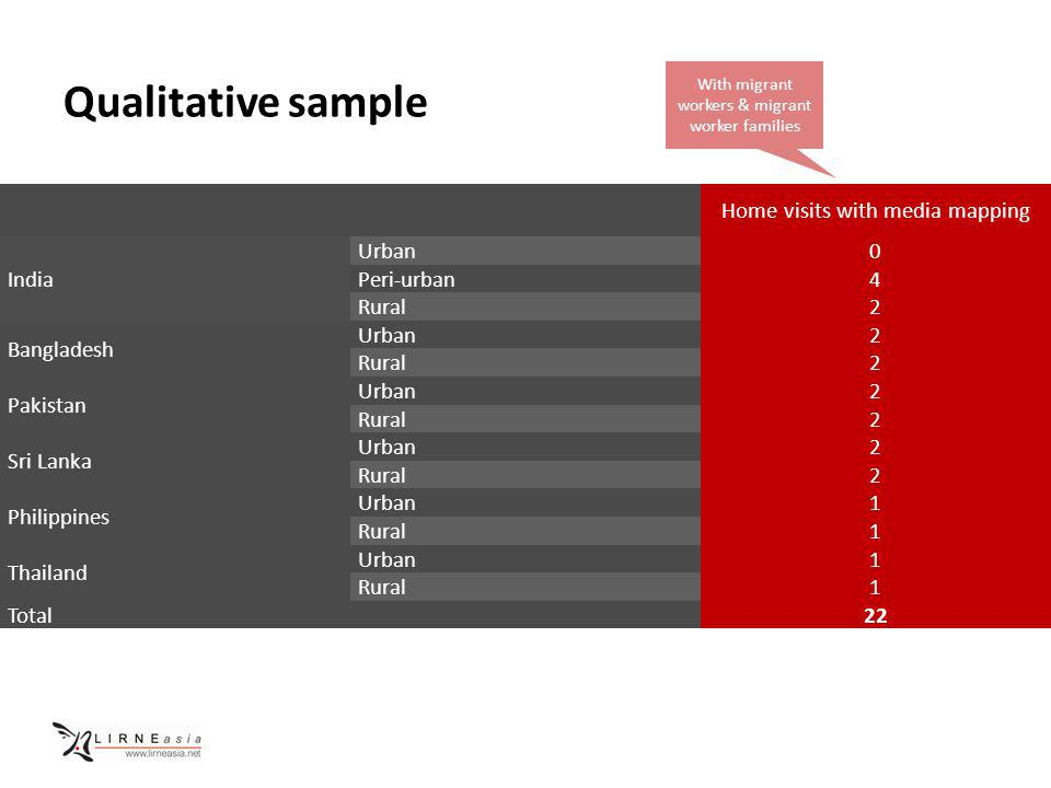 Qualitative sample Home visits with media mapping India Urban0 Peri-urban4 Rural2 Bangladesh Urban2 Rural2 Pakistan Urban2 Rural2 Sri Lanka Urban2 Rural2 Philippines Urban1 Rural1 Thailand Urban1 Rural1 Total22 With migrant workers & migrant worker families