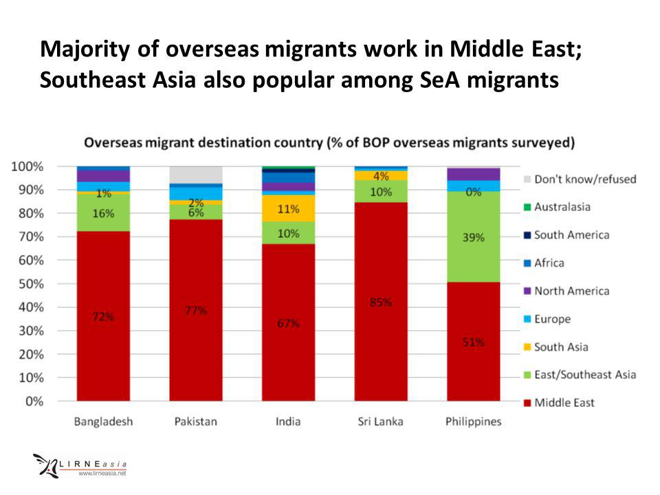 Majority of overseas migrants work in Middle East; Southeast Asia also popular among SeA migrants