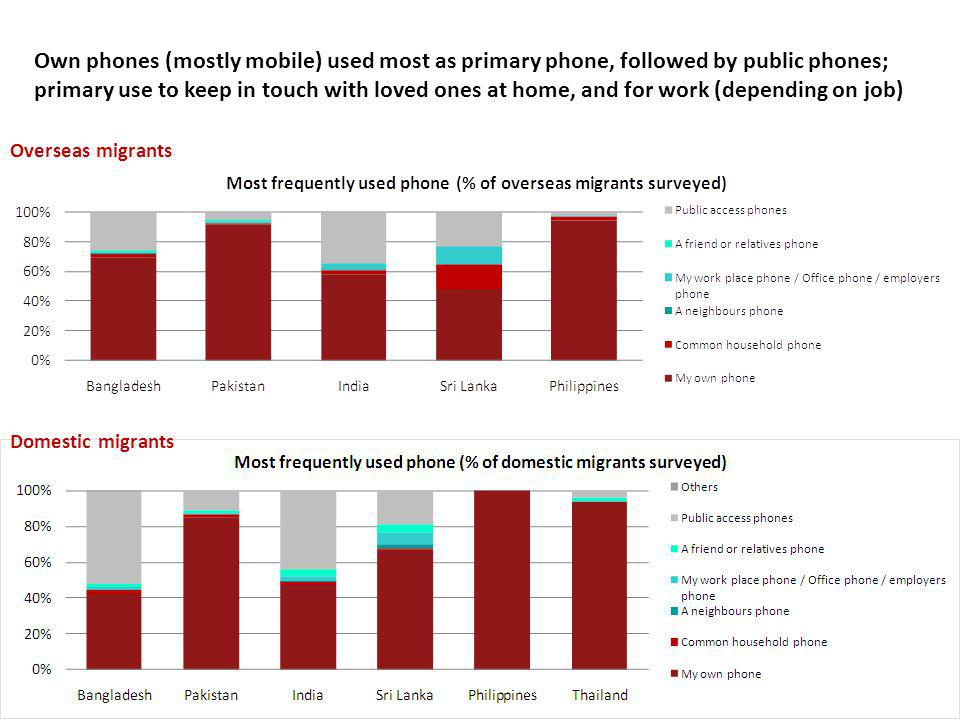 Own phones (mostly mobile) used most as primary phone, followed by public phones; primary use to keep in touch with loved ones at home, and for work (depending on job) Domestic migrants Overseas migrants