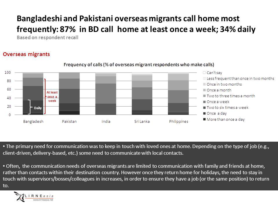 Bangladeshi and Pakistani overseas migrants call home most frequently: 87% in BD call home at least once a week; 34% daily Based on respondent recall Overseas migrants The primary need for communication was to keep in touch with loved ones at home.