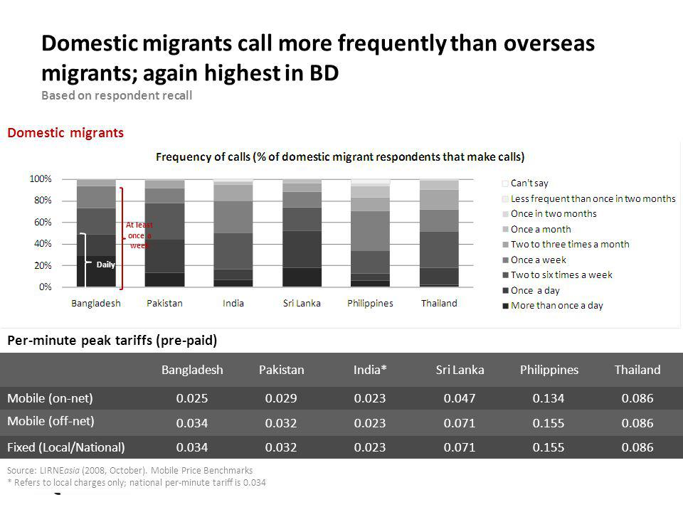Domestic migrants call more frequently than overseas migrants; again highest in BD Based on respondent recall Domestic migrants Per-minute peak tariffs (pre-paid) BangladeshPakistanIndia*Sri LankaPhilippinesThailand Mobile (on-net)0.0250.0290.0230.0470.1340.086 Mobile (off-net) 0.0340.0320.0230.0710.1550.086 Fixed (Local/National)0.0340.0320.0230.0710.1550.086 Source: LIRNEasia (2008, October).