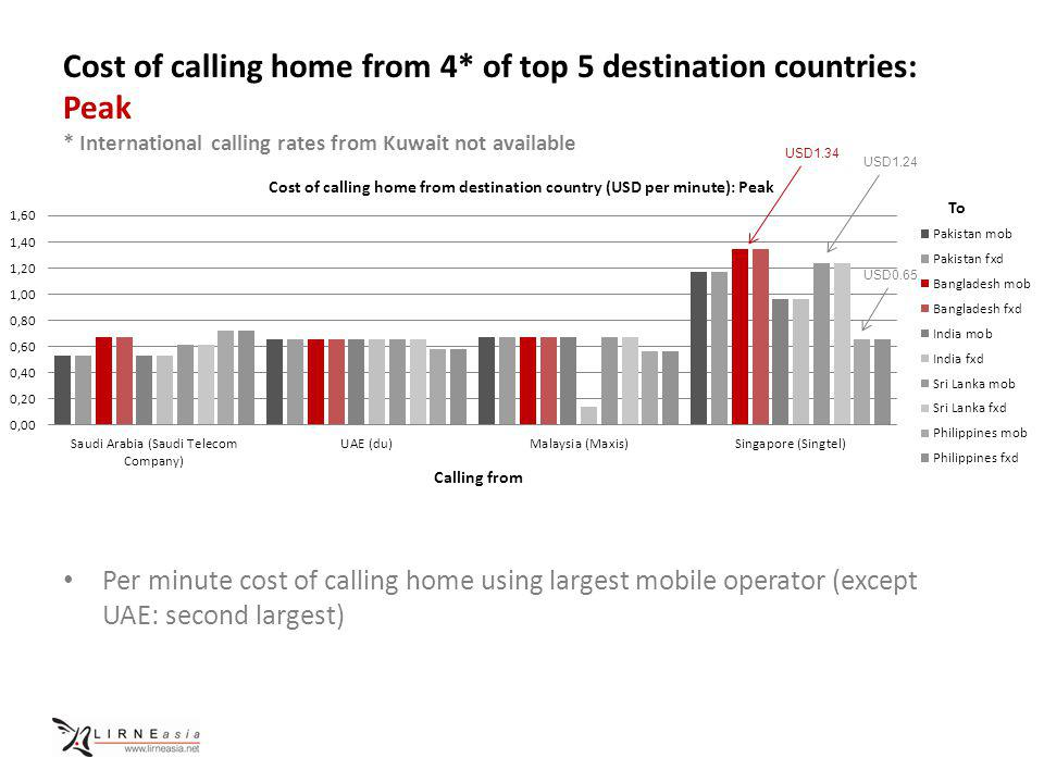 Cost of calling home from 4* of top 5 destination countries: Peak * International calling rates from Kuwait not available Per minute cost of calling home using largest mobile operator (except UAE: second largest) Calling from To USD1.34 USD1.24 USD0.65