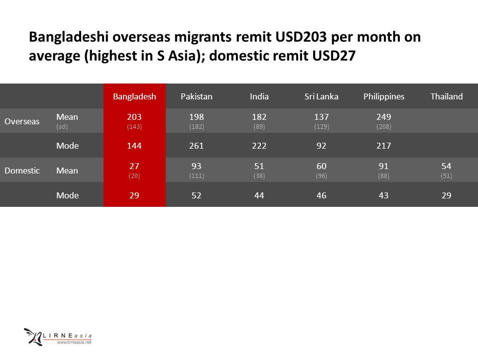Bangladeshi overseas migrants remit USD203 per month on average (highest in S Asia); domestic remit USD27 BangladeshPakistanIndiaSri LankaPhilippinesThailand Overseas Mean (sd) 203 (143) 198 (182) 182 (89) 137 (129) 249 (208) Mode14426122292217 DomesticMean 27 (20) 93 (111) 51 (38) 60 (96) 91 (88) 54 (51) Mode295244464329