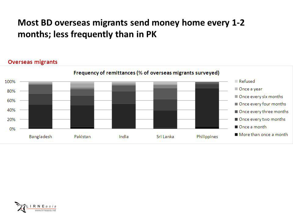 Most BD overseas migrants send money home every 1-2 months; less frequently than in PK Overseas migrants