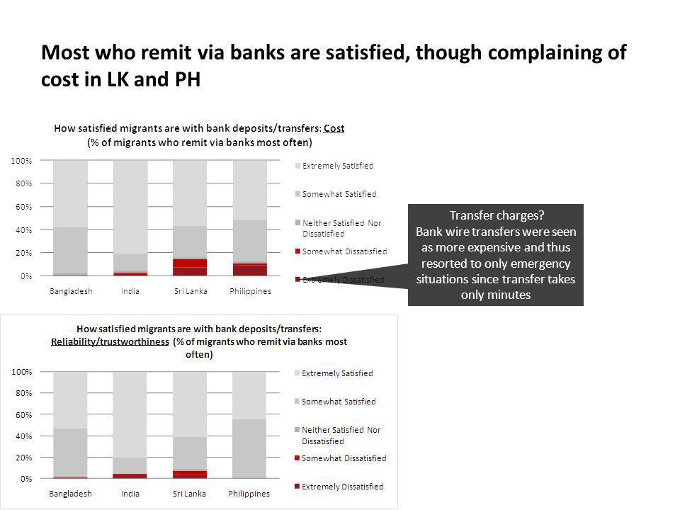 Most who remit via banks are satisfied, though complaining of cost in LK and PH Transfer charges.