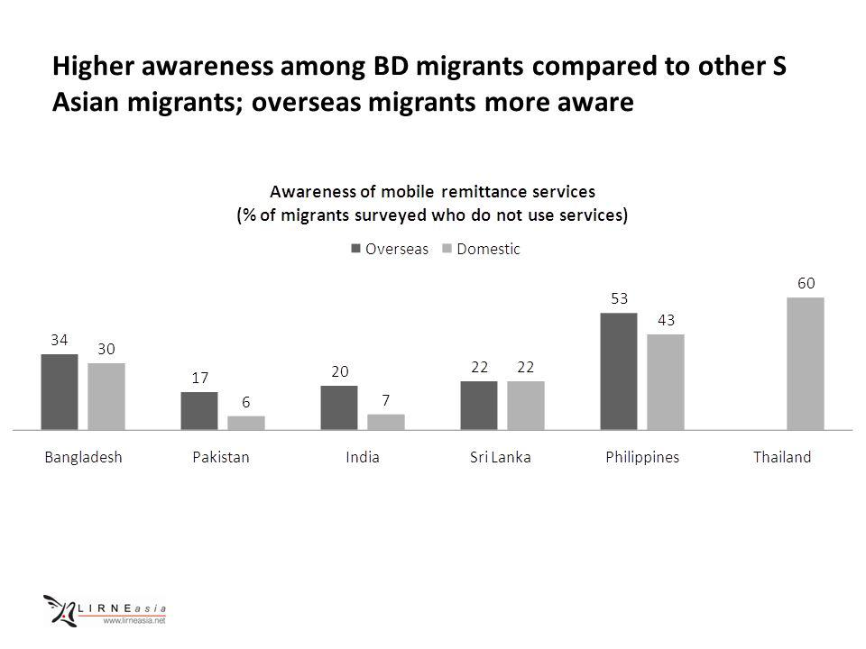 Higher awareness among BD migrants compared to other S Asian migrants; overseas migrants more aware
