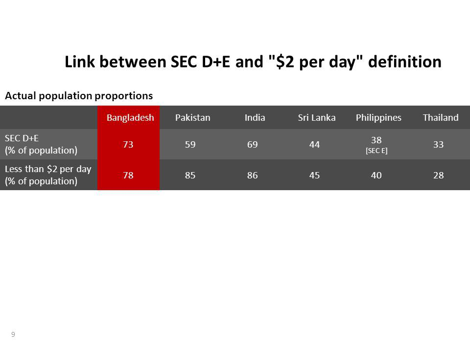 Link between SEC D+E and $2 per day definition BangladeshPakistanIndiaSri LankaPhilippinesThailand SEC D+E (% of population) 73596944 38 [SEC E] 33 Less than $2 per day (% of population) 788586454028 Actual population proportions 9