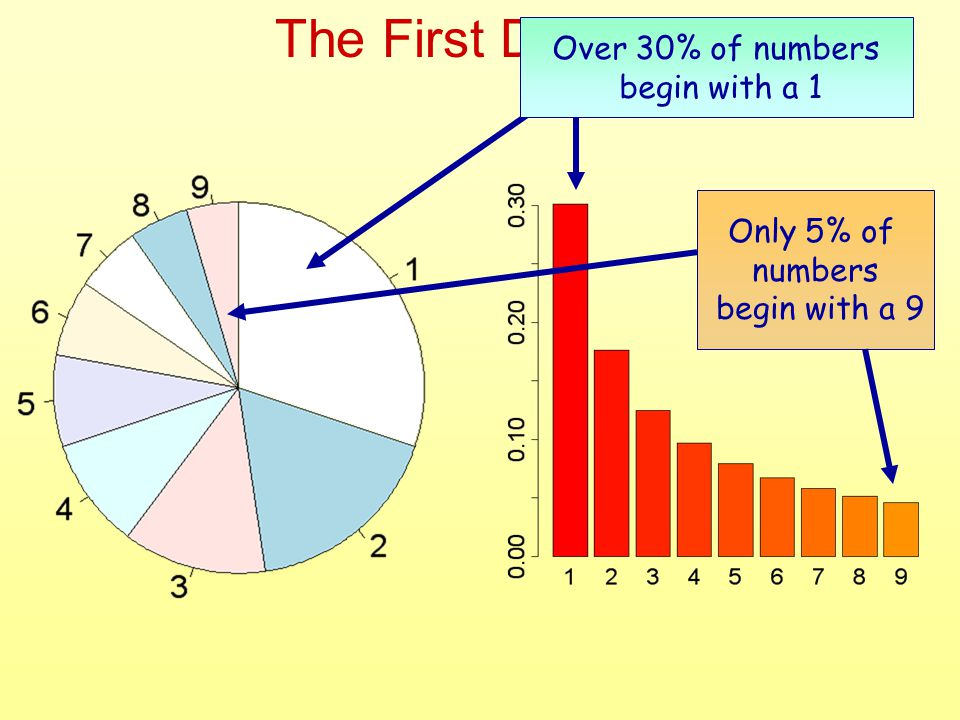 The First Digits… Over 30% of numbers begin with a 1 Only 5% of numbers begin with a 9