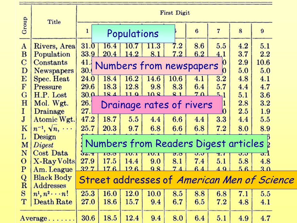 Populations Numbers from newspapers Drainage rates of rivers Numbers from Readers Digest articles Street addresses of American Men of Science
