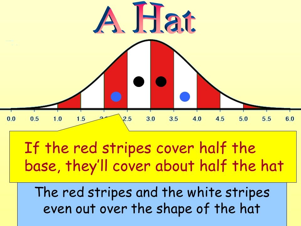 The red stripes and the white stripes even out over the shape of the hat If the red stripes cover half the base, theyll cover about half the hat