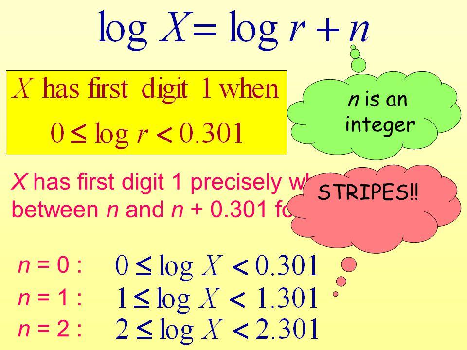 n is an integer X has first digit 1 precisely when log(X) is between n and n + 0.301 for any integer n n = 0 : n = 1 : n = 2 : STRIPES!!