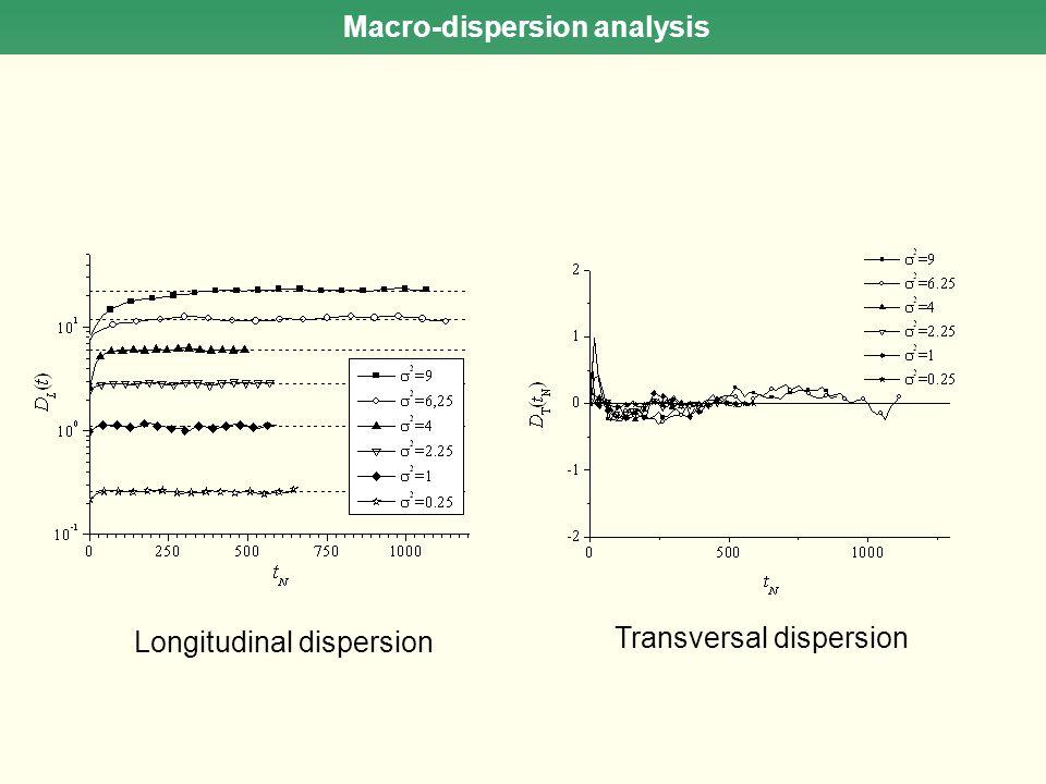 Longitudinal dispersion Transversal dispersion Macro-dispersion analysis