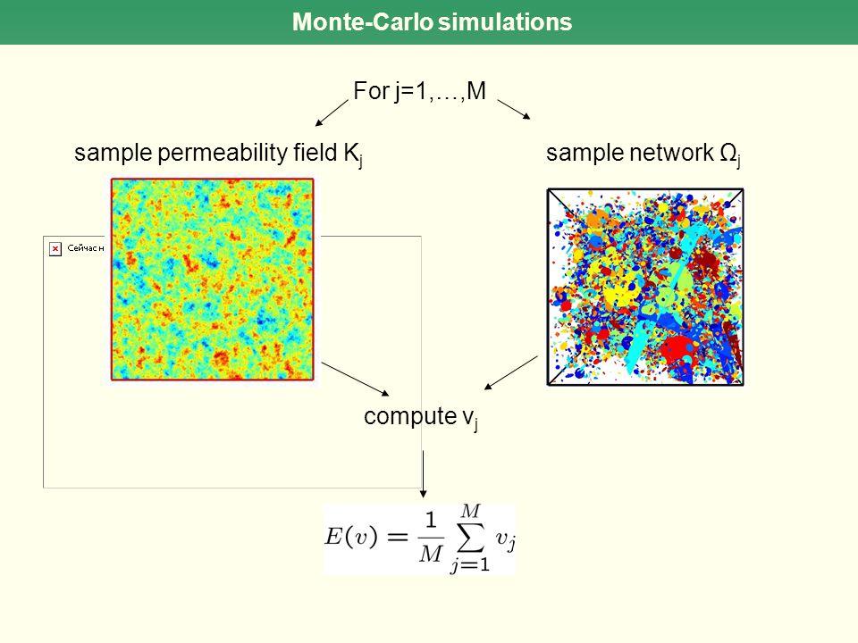 Monte-Carlo simulations For j=1,…,M sample network Ω j compute v j sample permeability field K j