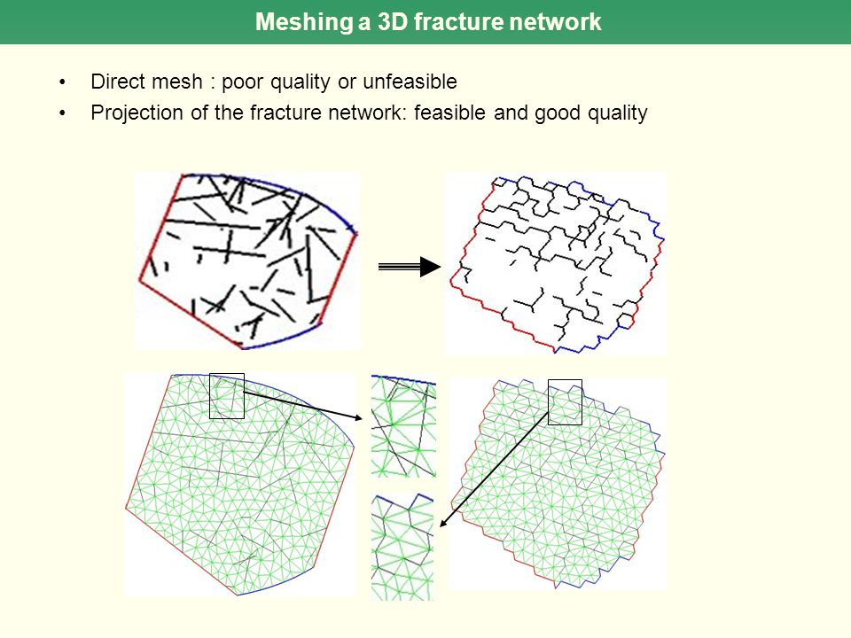 Meshing a 3D fracture network Direct mesh : poor quality or unfeasible Projection of the fracture network: feasible and good quality