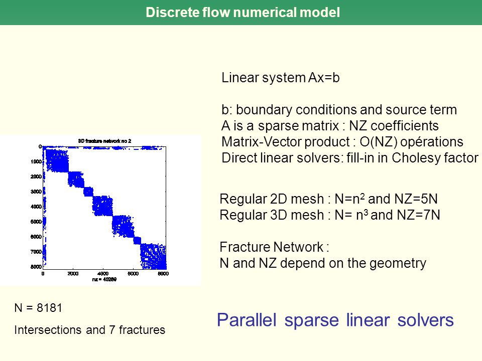 Discrete flow numerical model Linear system Ax=b b: boundary conditions and source term A is a sparse matrix : NZ coefficients Matrix-Vector product :