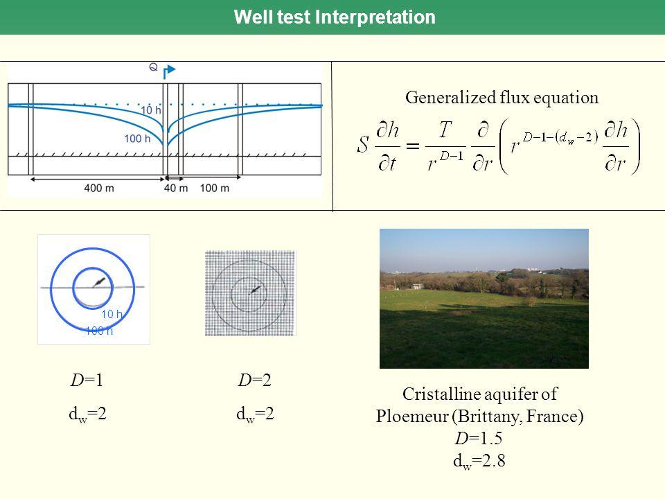 D=1 d w =2 10 h 100 h D=2 d w =2 Well test Interpretation Generalized flux equation Cristalline aquifer of Ploemeur (Brittany, France) D=1.5 d w =2.8