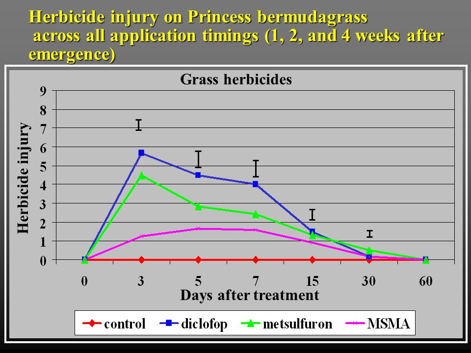 Days after treatment Herbicide injury Grass herbicides Herbicide injury on Princess bermudagrass across all application timings (1, 2, and 4 weeks after emergence) across all application timings (1, 2, and 4 weeks after emergence)