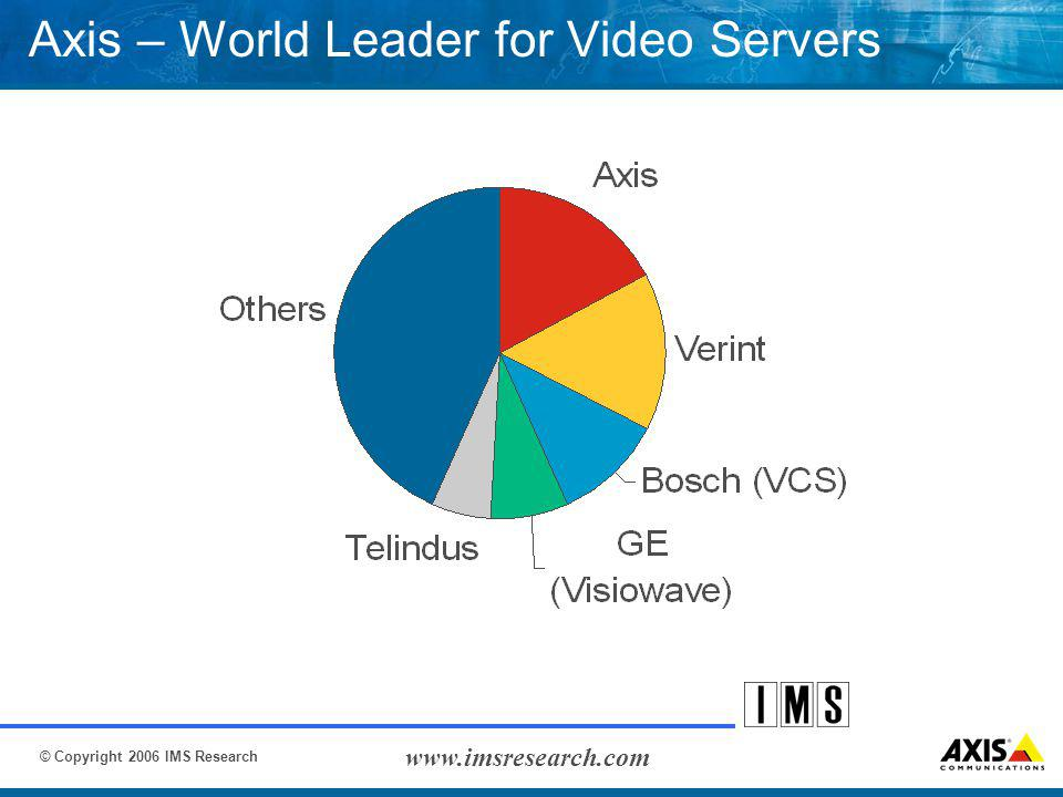 © Copyright 2006 IMS Research www.imsresearch.com Axis – World Leader for Video Servers