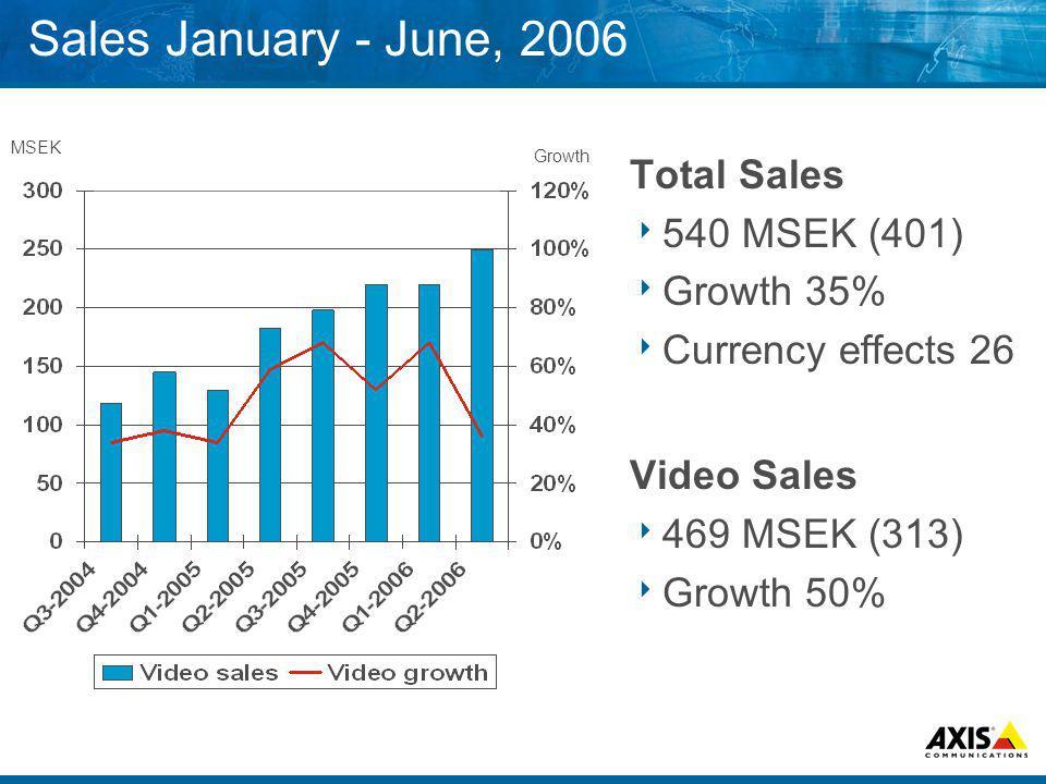 Sales January - June, 2006 Total Sales 540 MSEK (401) Growth 35% Currency effects 26 Video Sales 469 MSEK (313) Growth 50% MSEK Growth