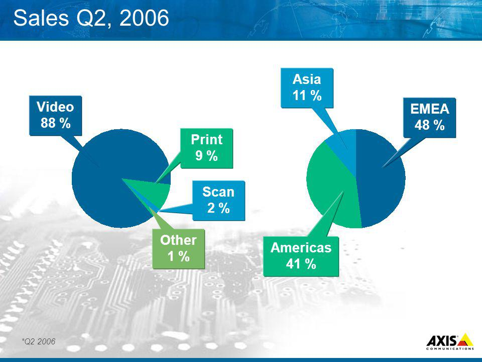 Sales Q2, 2006 Print 9 % Video 88 % Other 1 % Americas 41 % EMEA 48 % Asia 11 % Scan 2 % *Q2 2006