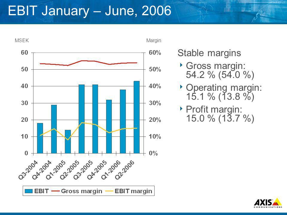 EBIT January – June, 2006 Stable margins Gross margin: 54.2 % (54.0 %) Operating margin: 15.1 % (13.8 %) Profit margin: 15.0 % (13.7 %) MSEKMargin