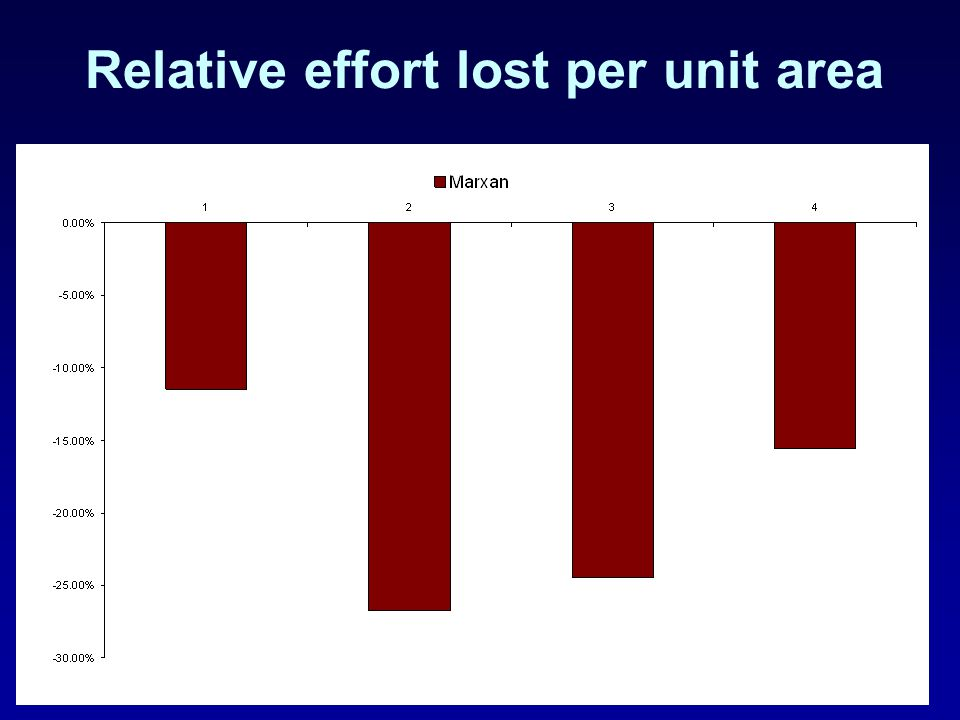 Relative effort lost per unit area