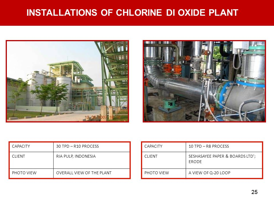 25 INSTALLATIONS OF CHLORINE DI OXIDE PLANT CAPACITY30 TPD – R10 PROCESS CLIENTRIA PULP, INDONESIA PHOTO VIEWOVERALL VIEW OF THE PLANT CAPACITY10 TPD – R8 PROCESS CLIENTSESHASAYEE PAPER & BOARDS LTD; ERODE PHOTO VIEWA VIEW OF Q-20 LOOP