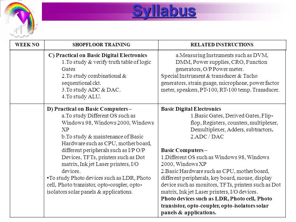 Syllabus WEEK NO SHOPFLOOR TRAINING RELATED INSTRUCTIONS C) Practical on Basic Digital Electronics 1.To study & verify truth table of logic Gates 2.To