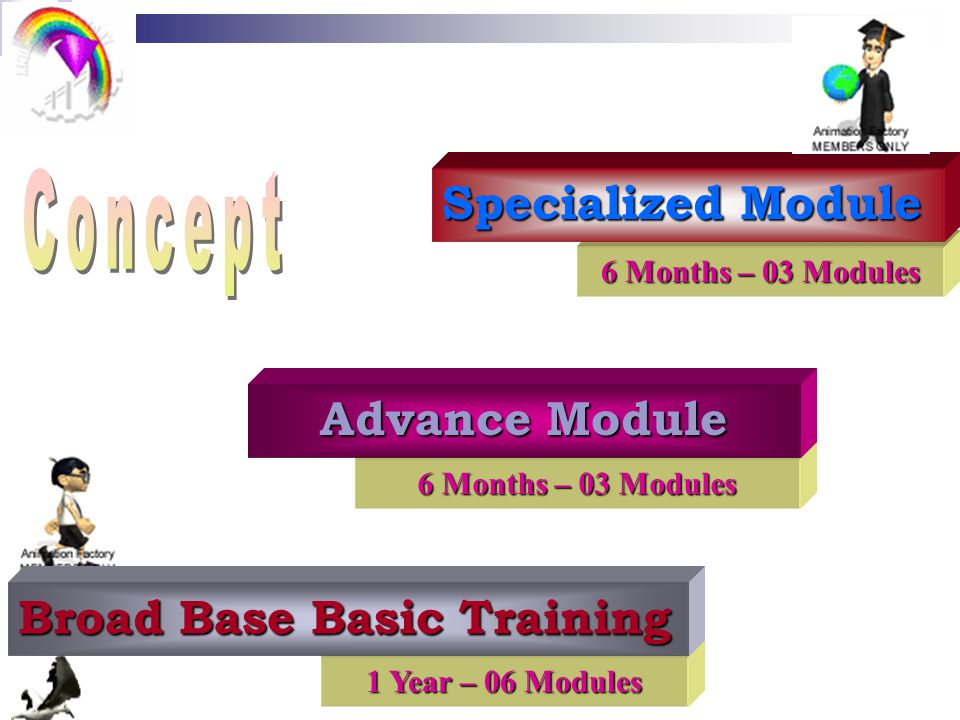 1 Year – 06 Modules Broad Base Basic Training 6 Months – 03 Modules Advance Module 6 Months – 03 Modules Specialized Module