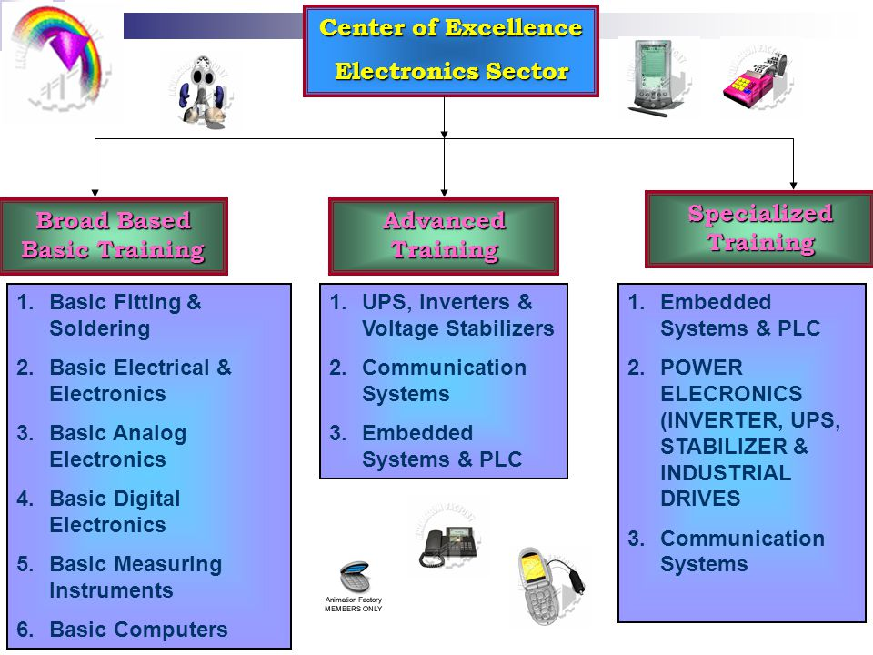 Center of Excellence Electronics Sector Broad Based Basic Training Advanced Training Specialized Training 1.Basic Fitting & Soldering 2.Basic Electrical & Electronics 3.Basic Analog Electronics 4.Basic Digital Electronics 5.Basic Measuring Instruments 6.Basic Computers 1.UPS, Inverters & Voltage Stabilizers 2.Communication Systems 3.Embedded Systems & PLC 1.Embedded Systems & PLC 2.POWER ELECRONICS (INVERTER, UPS, STABILIZER & INDUSTRIAL DRIVES 3.Communication Systems