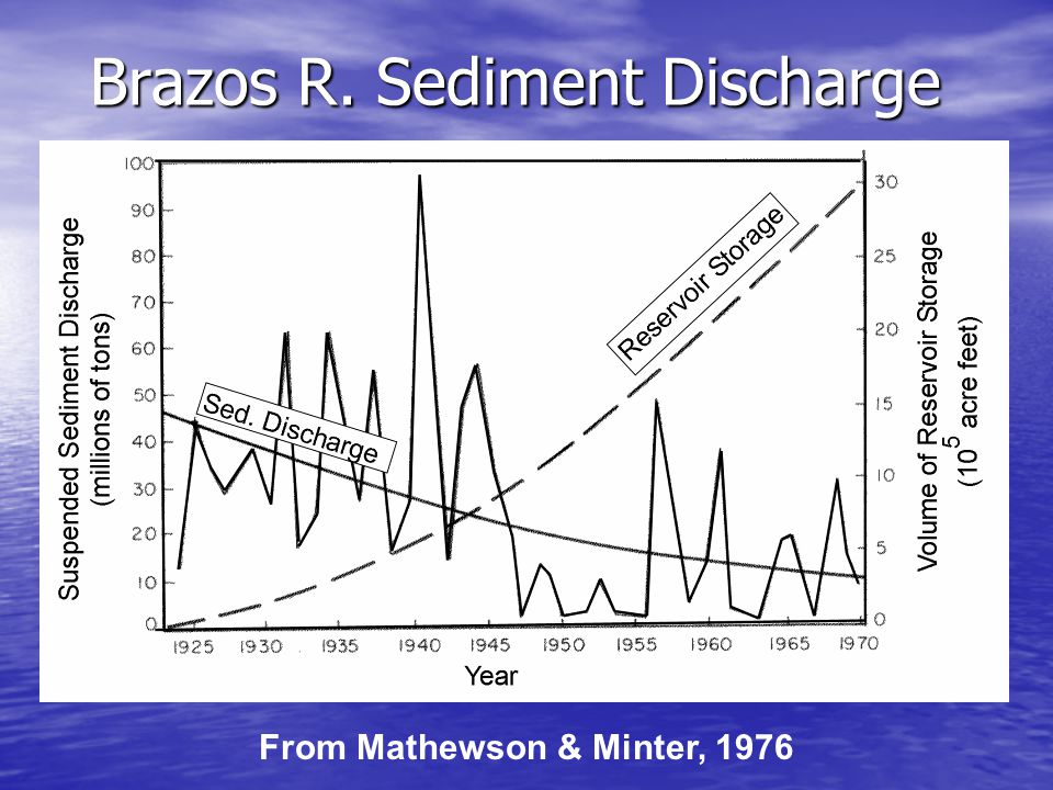 Brazos R. Sediment Discharge From Mathewson & Minter, 1976
