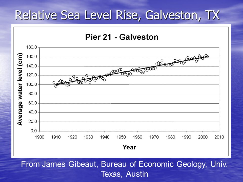 Relative Sea Level Rise, Galveston, TX From James Gibeaut, Bureau of Economic Geology, Univ. Texas, Austin