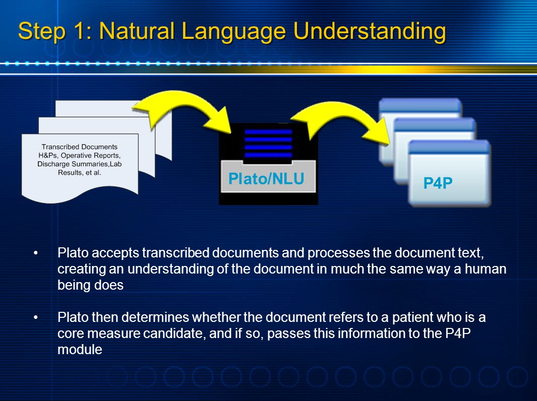 Step 1: Natural Language Understanding Plato accepts transcribed documents and processes the document text, creating an understanding of the document in much the same way a human being does Plato then determines whether the document refers to a patient who is a core measure candidate, and if so, passes this information to the P4P module Plato/NLU P4P