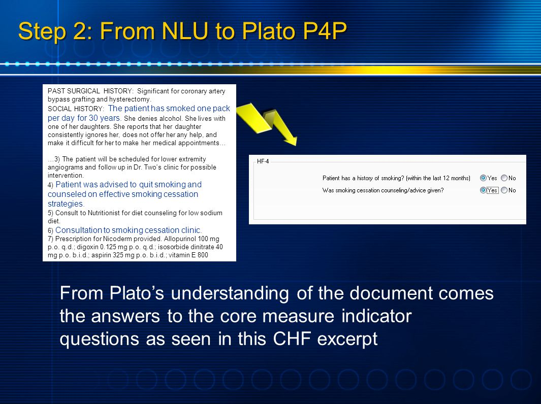 Step 2: From NLU to Plato P4P From Platos understanding of the document comes the answers to the core measure indicator questions as seen in this CHF excerpt PAST SURGICAL HISTORY: Significant for coronary artery bypass grafting and hysterectomy.