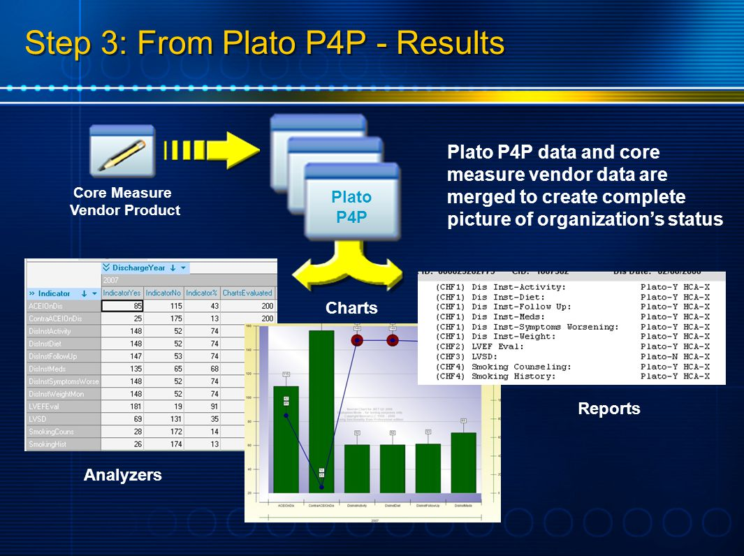 Step 3: From Plato P4P - Results Analyzers Charts Reports Plato P4P data and core measure vendor data are merged to create complete picture of organiz