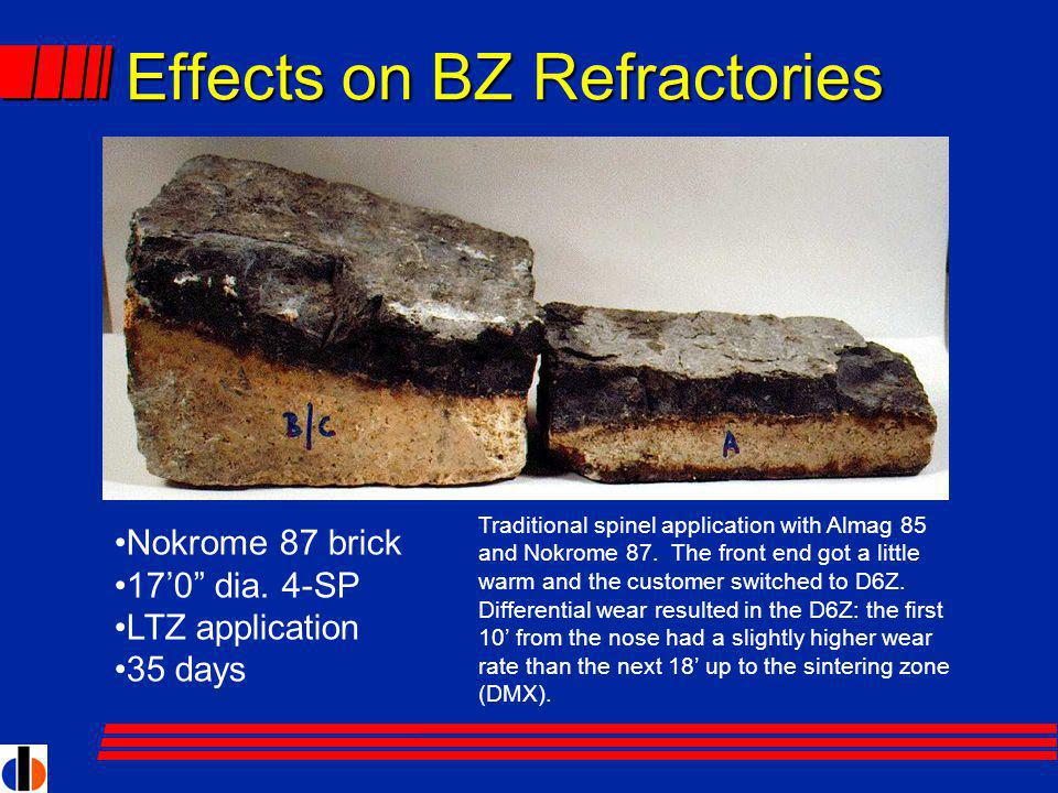 Effects on BZ Refractories Nokrome 87 brick 170 dia.