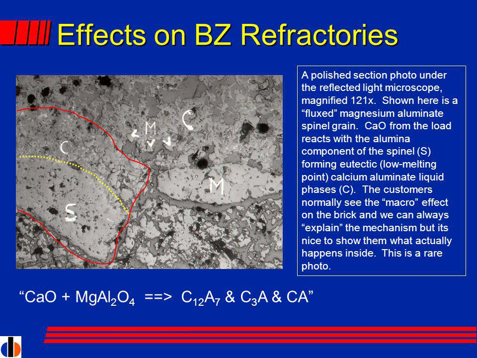 Effects on BZ Refractories CaO + MgAl 2 O 4 ==> C 12 A 7 & C 3 A & CA A polished section photo under the reflected light microscope, magnified 121x.