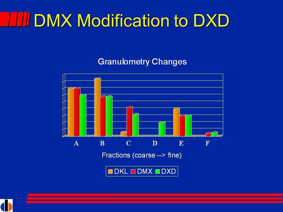 DMX Modification to DXD