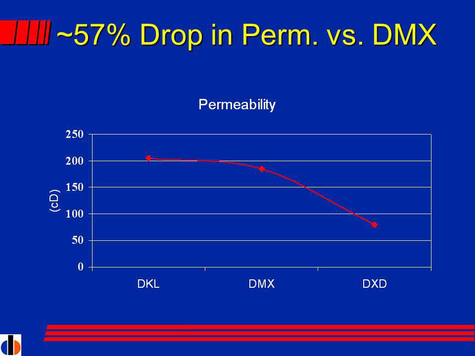 ~57% Drop in Perm. vs. DMX
